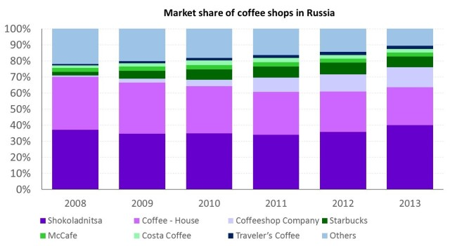 market-share-of-coffee-shops-in-russia