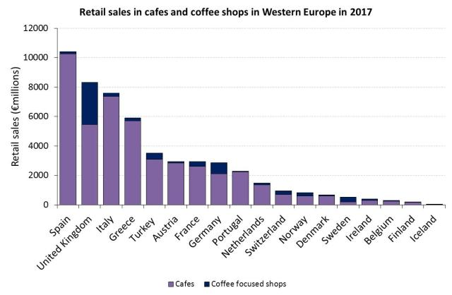 SCA Retail sales cafes and coffee shops