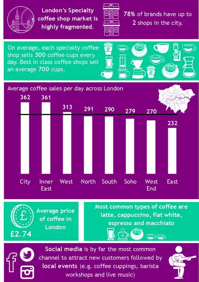 Londons specialty coffee shop infographic